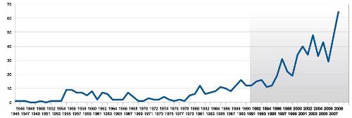 numero di domande di brevetto FAKRO